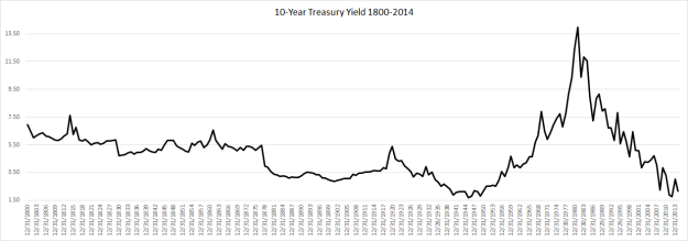 does the fed print money  or just create credit